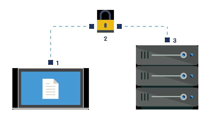 Remote backup til virksomheder