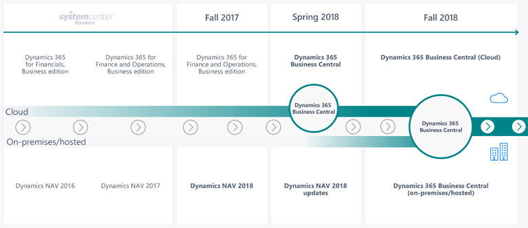 Dynamics NAV 2019 Business Central Timeline