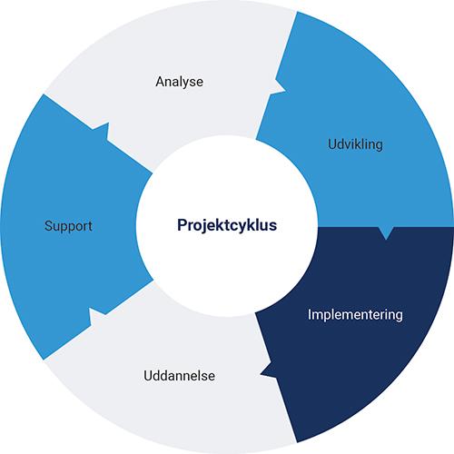 Projektcyklus økonomisystem